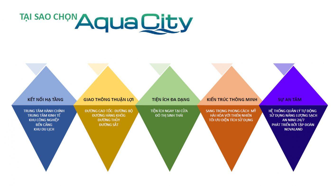 Aqua city hội đủ yếu tố tiềm năng tăng giá trong tương lai
