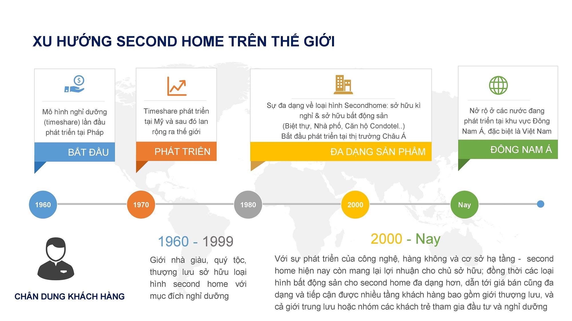 Second Home là gì? Xu hướng đầu tư Second Home trong BĐS 1
