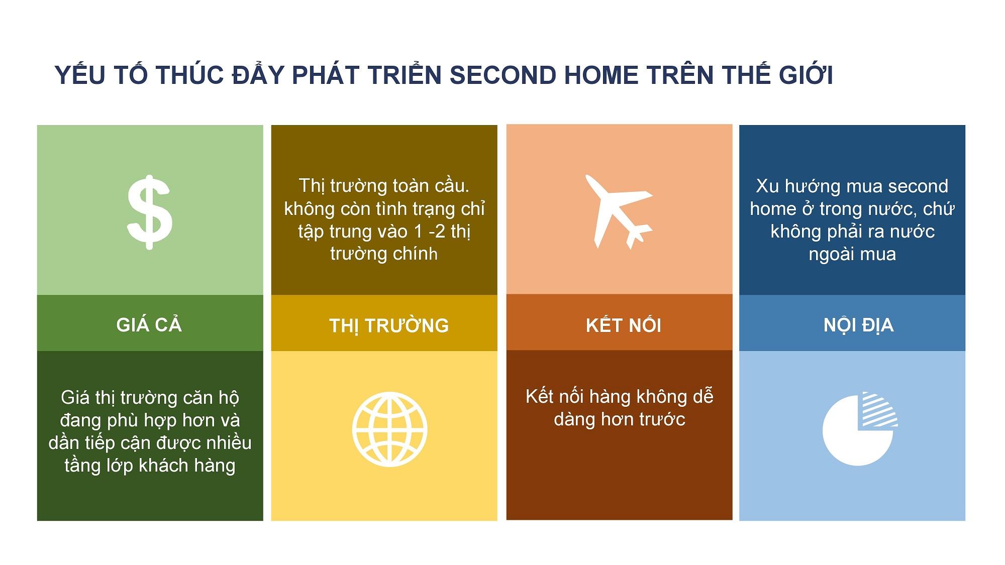 Second Home là gì? Xu hướng đầu tư Second Home trong BĐS 3