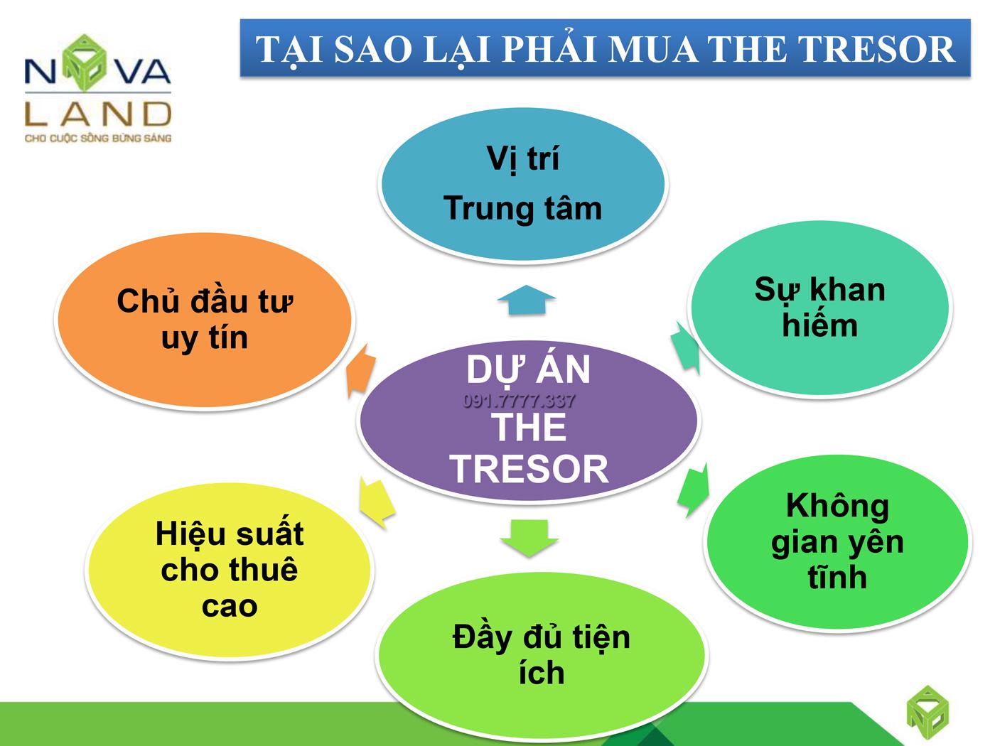 tai-sao-lai-phai-mua-the-tresor